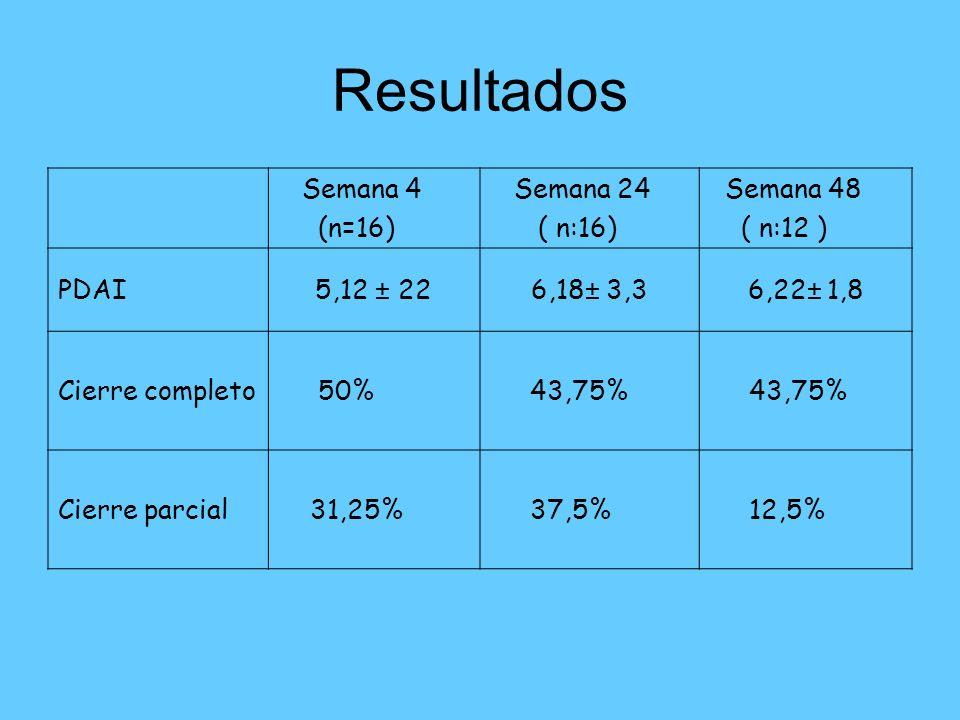 Resultados Semana 4 (n=16) Semana 24 ( n:16) Semana 48 ( n:12 ) PDAI