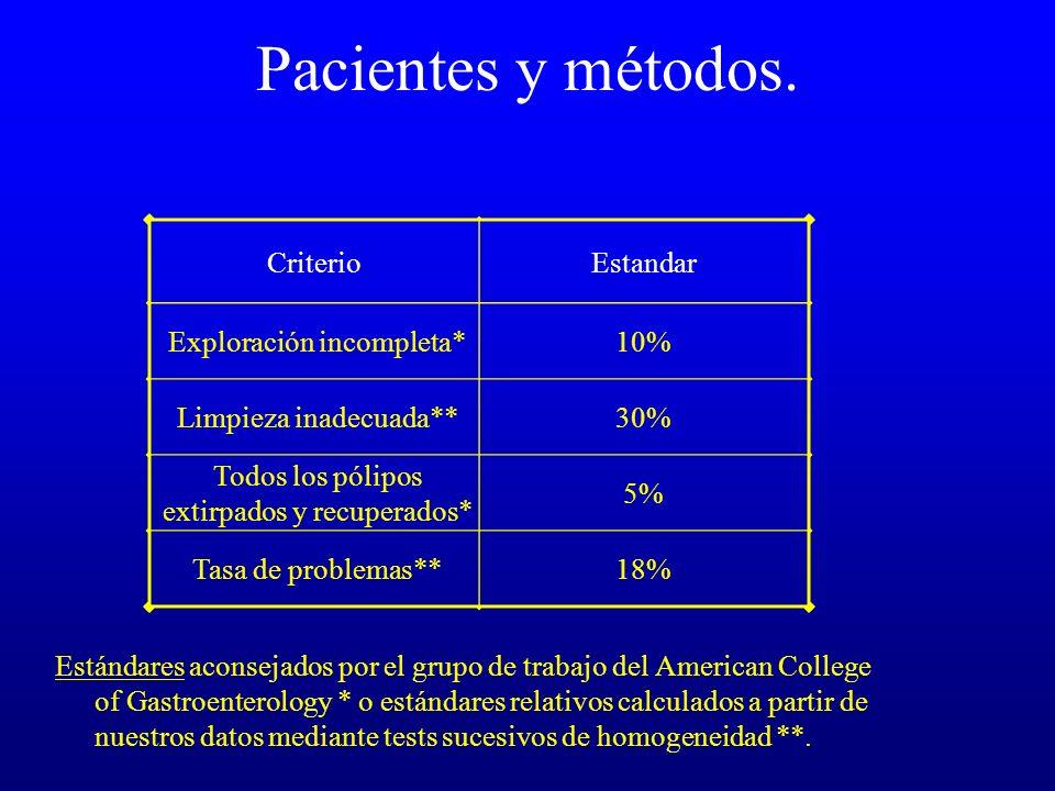 Pacientes y métodos. Criterio Estandar Exploración incompleta* 10%