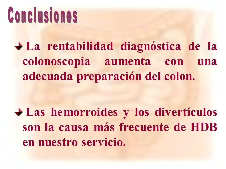 ConclusionesLa rentabilidad diagnóstica de la colonoscopia aumenta con una adecuada preparación del colon.