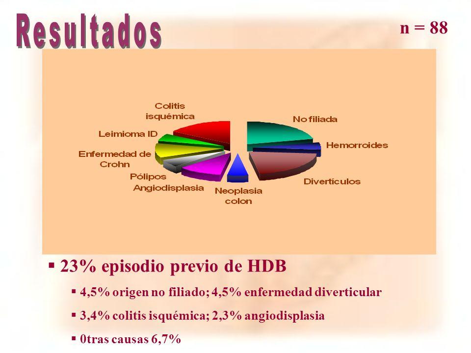Resultados n = 88 51% ♂ / 49% ♀ Edad: 68 ± 15 (14 – 92)