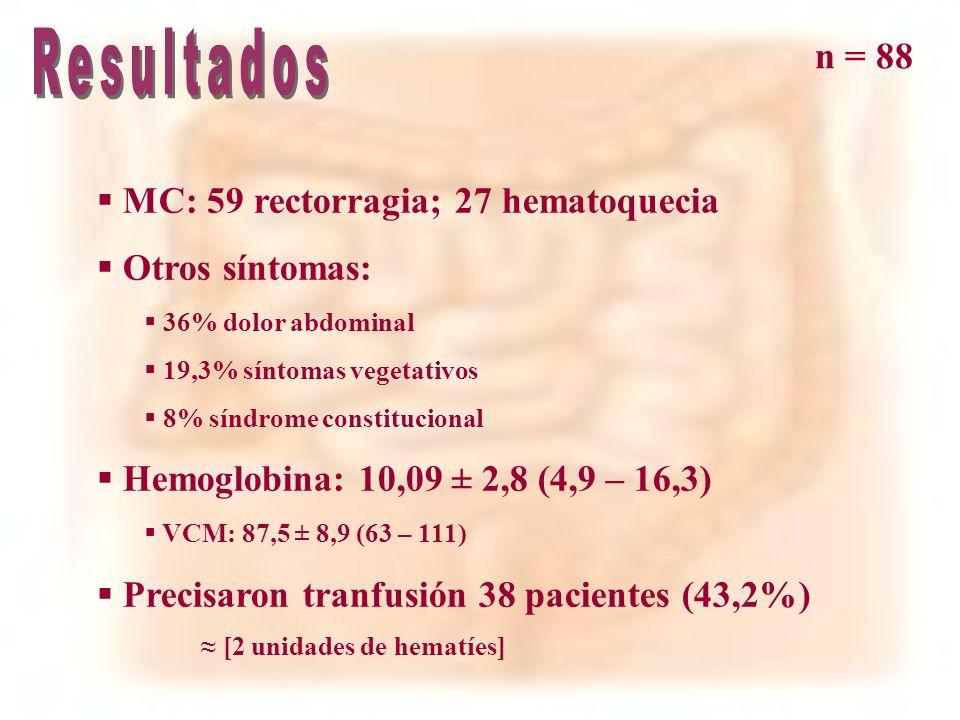 Resultados n = 88 MC: 59 rectorragia; 27 hematoquecia Otros síntomas: