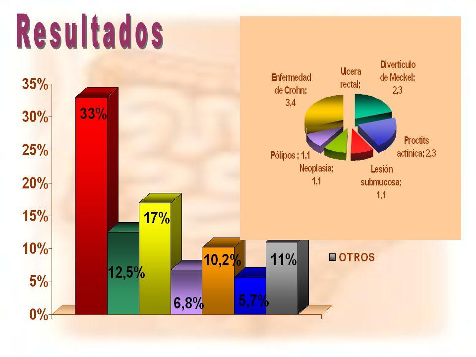 Resultados La causa de HDB se atribuyó en 77% de los casos. Las más frecuentes son