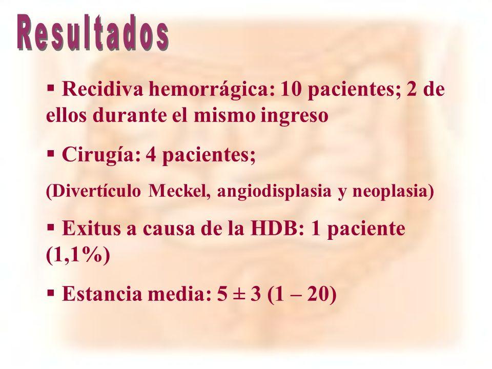 Resultados Recidiva hemorrágica: 10 pacientes; 2 de ellos durante el mismo ingreso. Cirugía: 4 pacientes;
