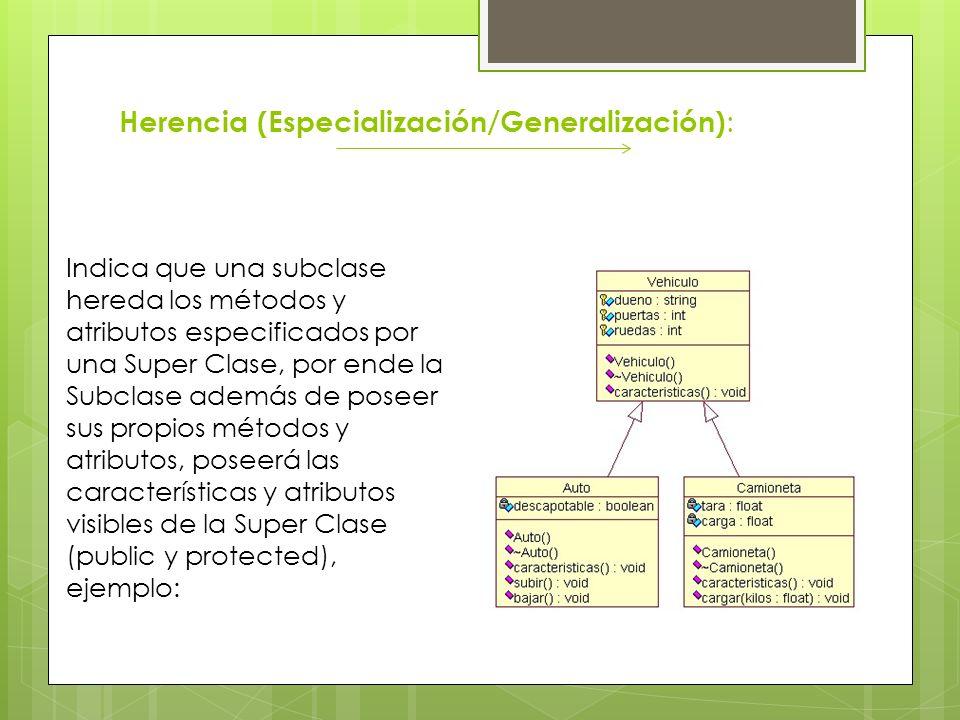 Herencia (Especialización/Generalización):