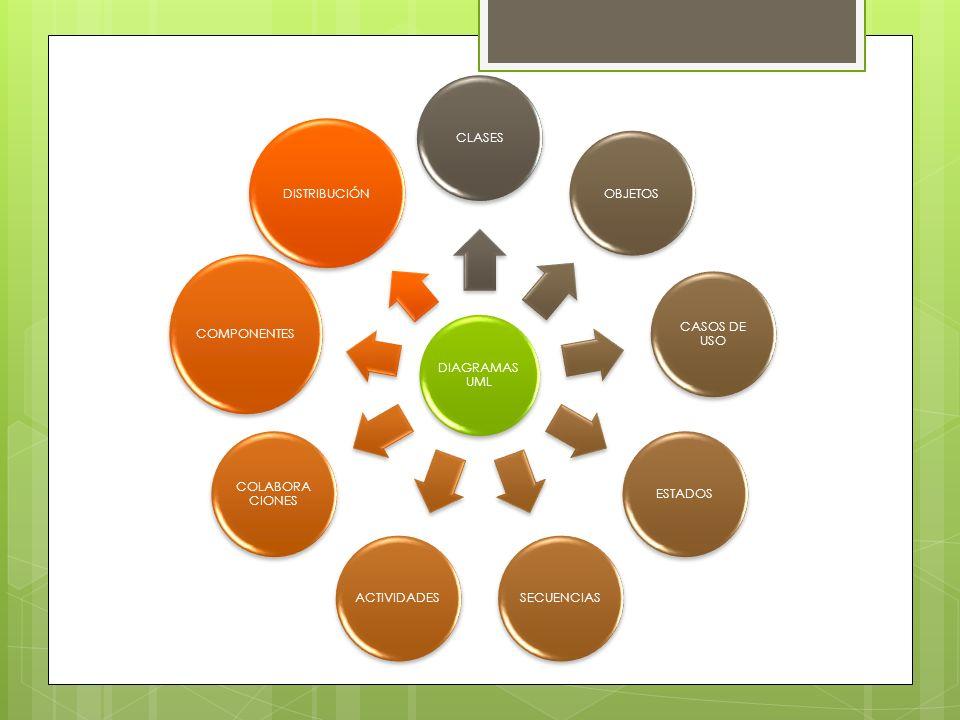 DIAGRAMAS UML CLASES. OBJETOS. CASOS DE USO. ESTADOS. SECUENCIAS. ACTIVIDADES. COLABORACIONES.