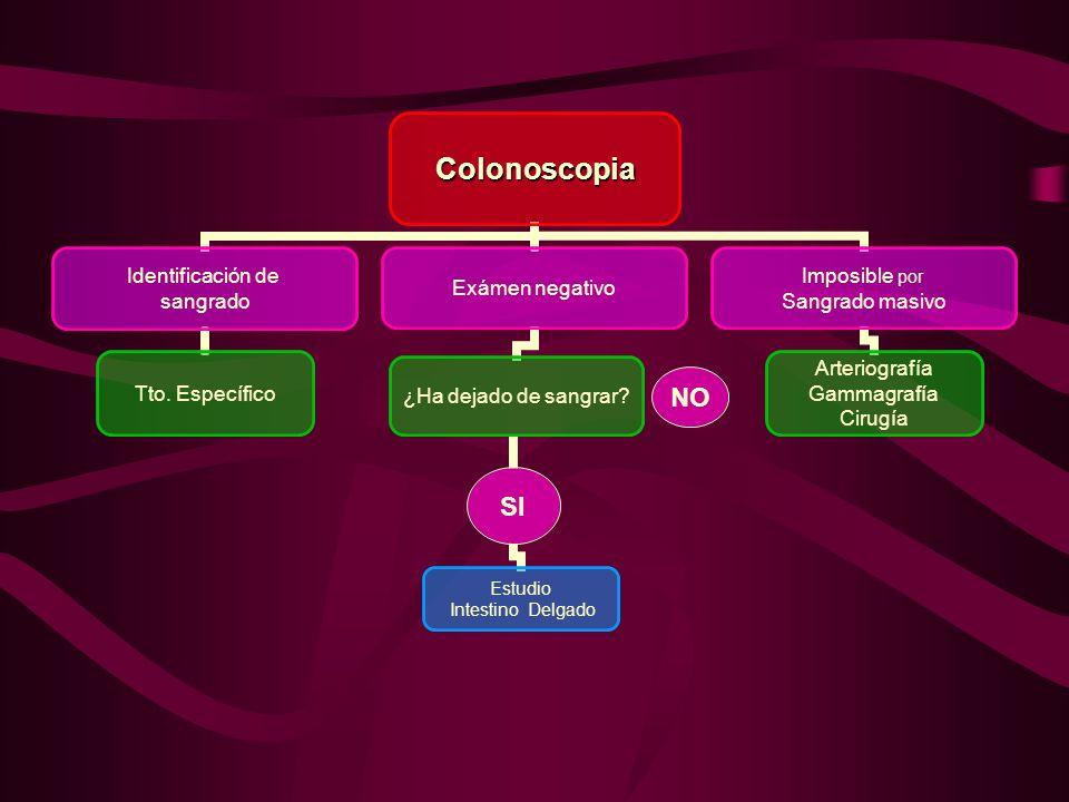 La tasa de mortalidad tras resección colónica (hemicolectomía/
