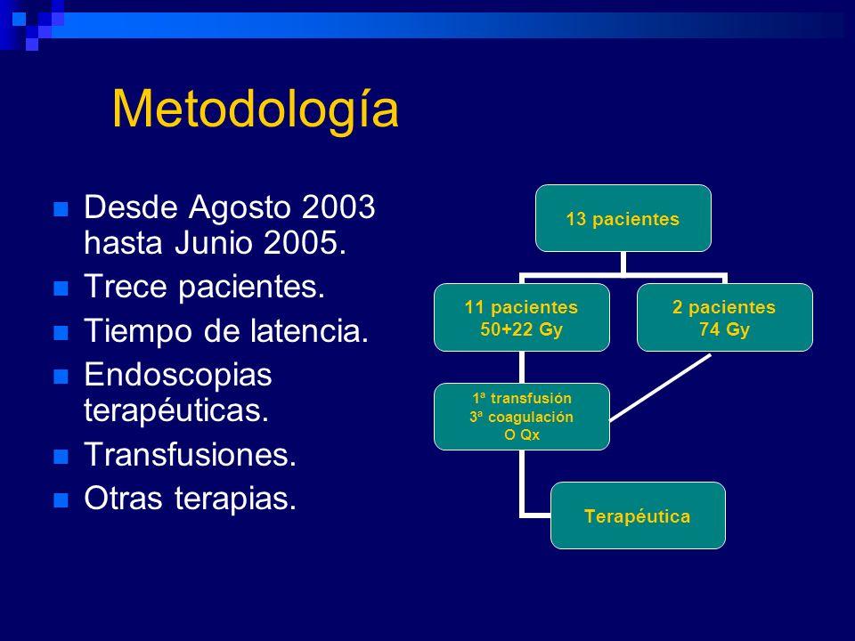 Metodología Desde Agosto 2003 hasta Junio 2005. Trece pacientes.