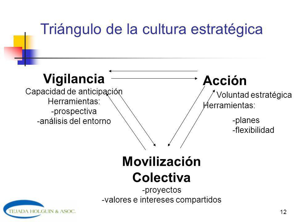 Triángulo de la cultura estratégica