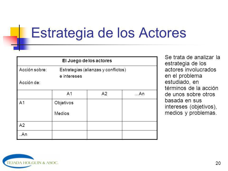Estrategia de los Actores