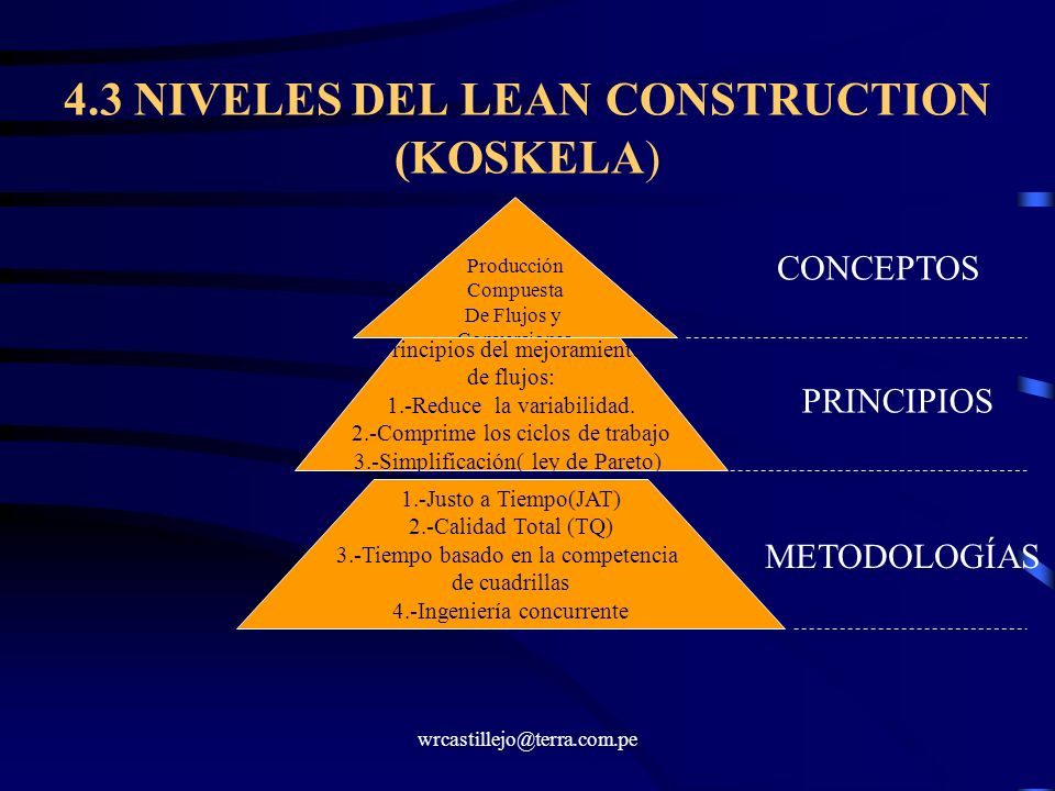 4.3 NIVELES DEL LEAN CONSTRUCTION (KOSKELA)