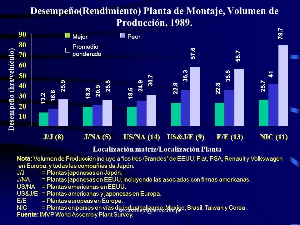 Desempeño(Rendimiento) Planta de Montaje, Volumen de Producción, 1989.