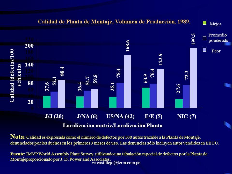 Calidad de Planta de Montaje, Volumen de Producción, 1989.