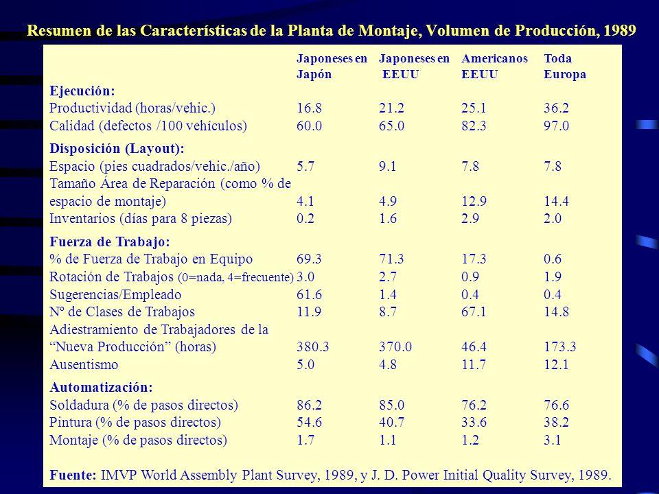 Resumen de las Características de la Planta de Montaje, Volumen de Producción, 1989