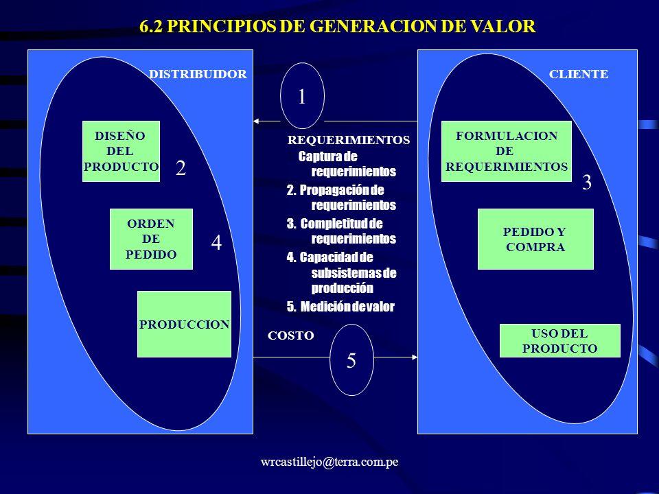 6.2 PRINCIPIOS DE GENERACION DE VALOR