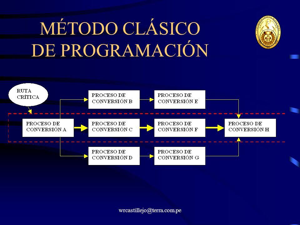 MÉTODO CLÁSICO DE PROGRAMACIÓN
