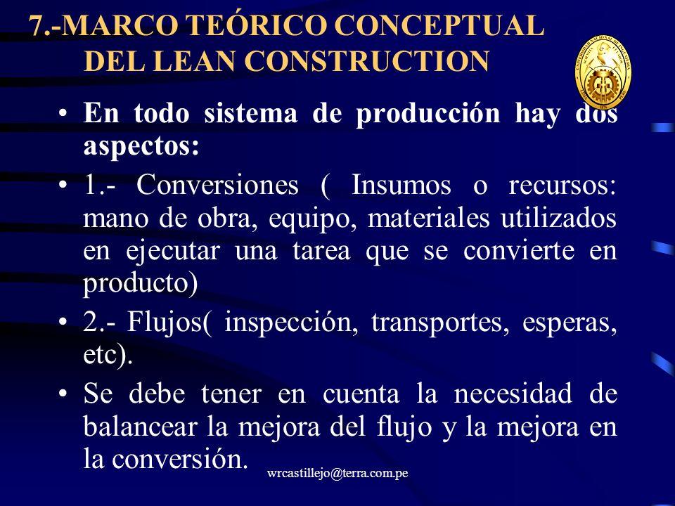 7.-MARCO TEÓRICO CONCEPTUAL DEL LEAN CONSTRUCTION