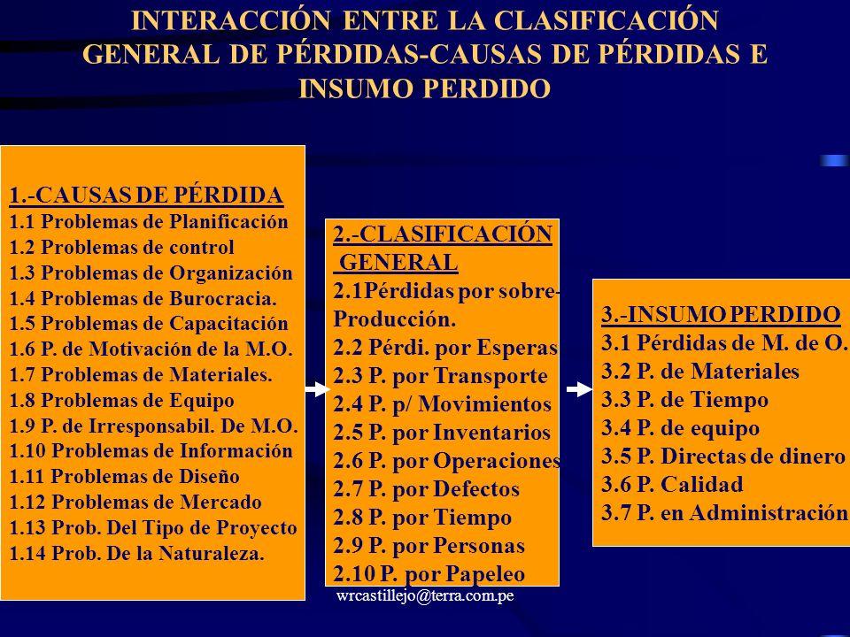 INTERACCIÓN ENTRE LA CLASIFICACIÓN GENERAL DE PÉRDIDAS-CAUSAS DE PÉRDIDAS E INSUMO PERDIDO