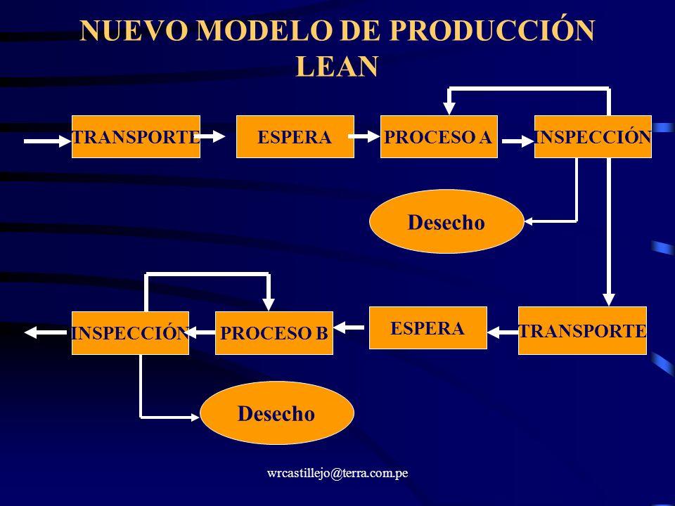 NUEVO MODELO DE PRODUCCIÓN LEAN