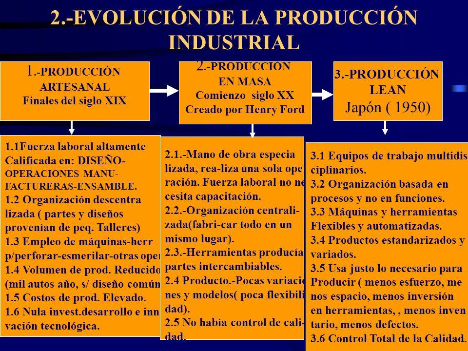 2.-EVOLUCIÓN DE LA PRODUCCIÓN INDUSTRIAL