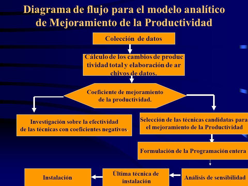 Diagrama de flujo para el modelo analítico de Mejoramiento de la Productividad