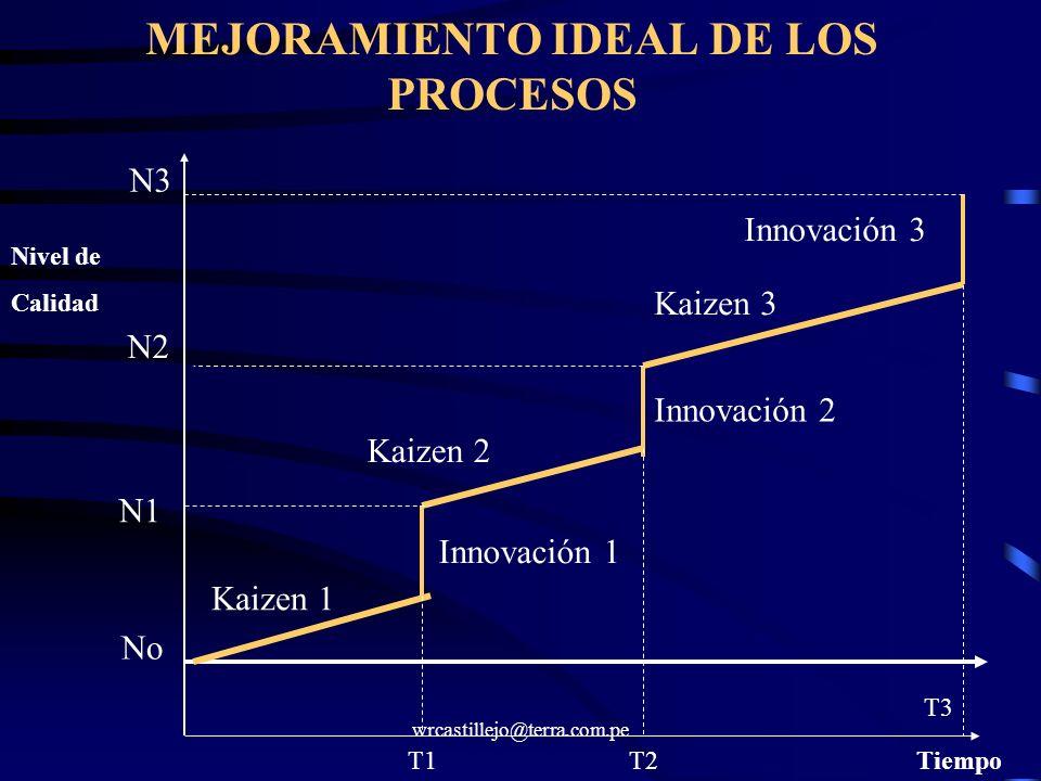 MEJORAMIENTO IDEAL DE LOS PROCESOS