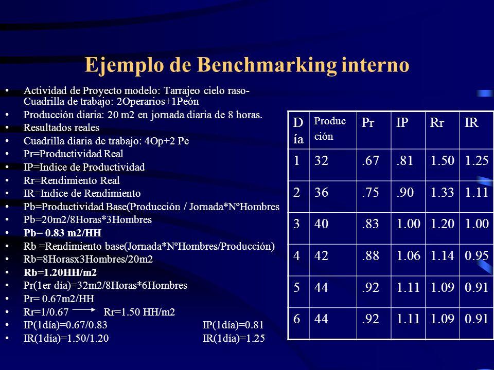 Ejemplo de Benchmarking interno