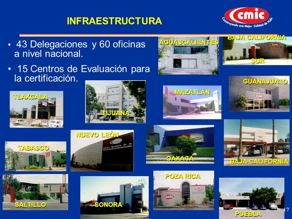 15 Centros de Evaluación para la certificación.