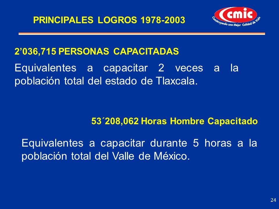 PRINCIPALES LOGROS 1978-2003 2'036,715 PERSONAS CAPACITADAS. Equivalentes a capacitar 2 veces a la población total del estado de Tlaxcala.