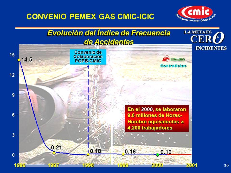 O CER CONVENIO PEMEX GAS CMIC-ICIC Evolución del Índice de Frecuencia