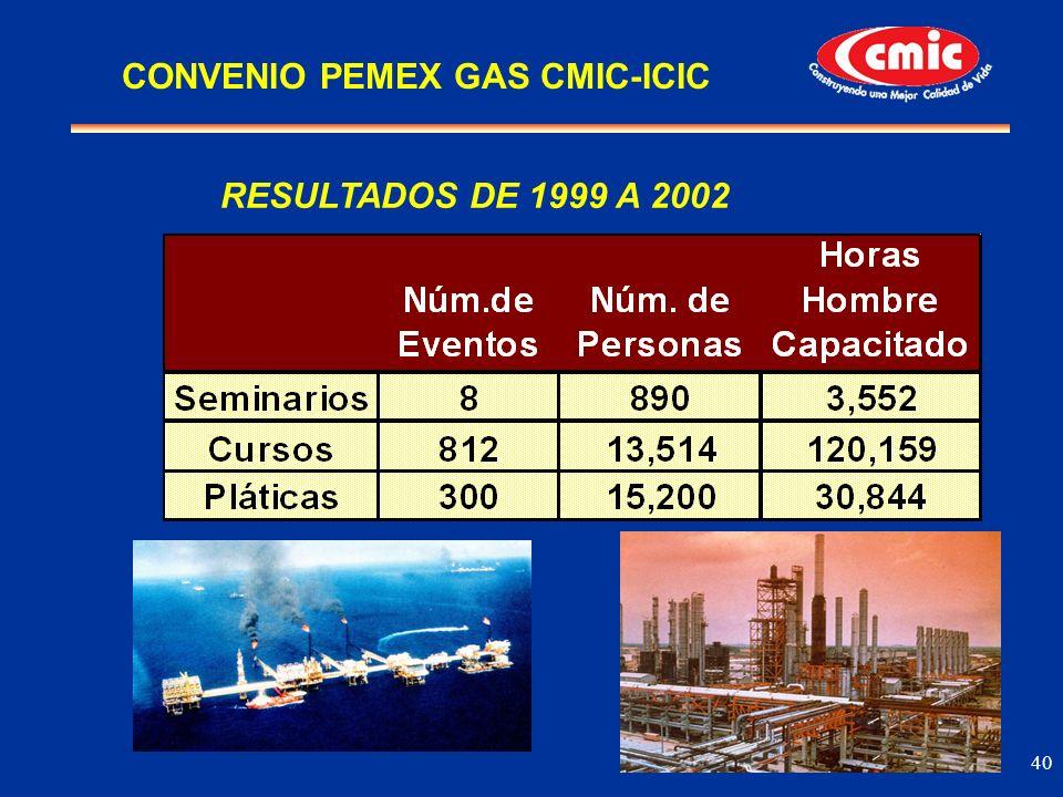 CONVENIO PEMEX GAS CMIC-ICIC