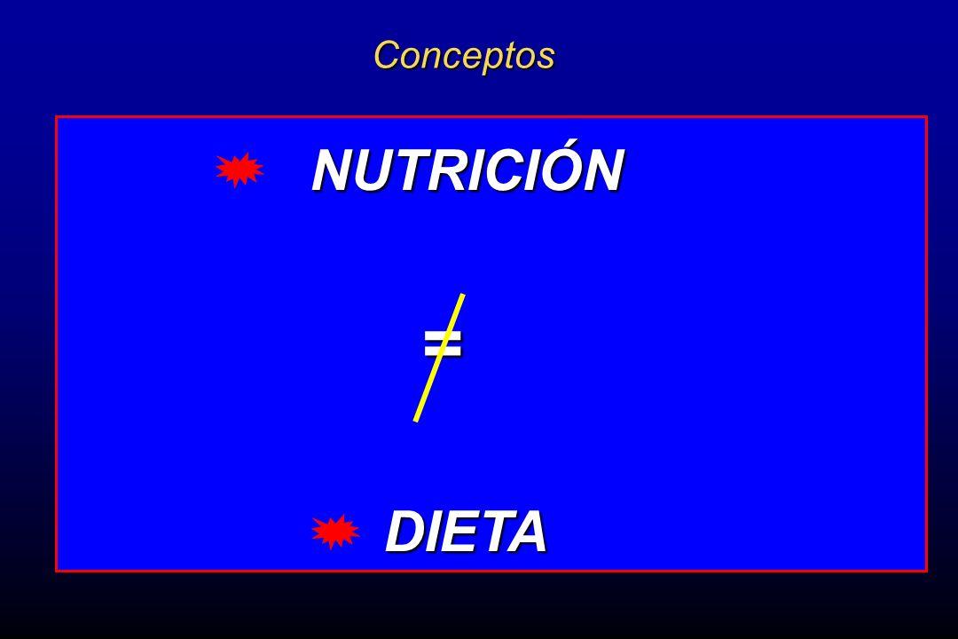 = Conceptos NUTRICIÓN DIETA