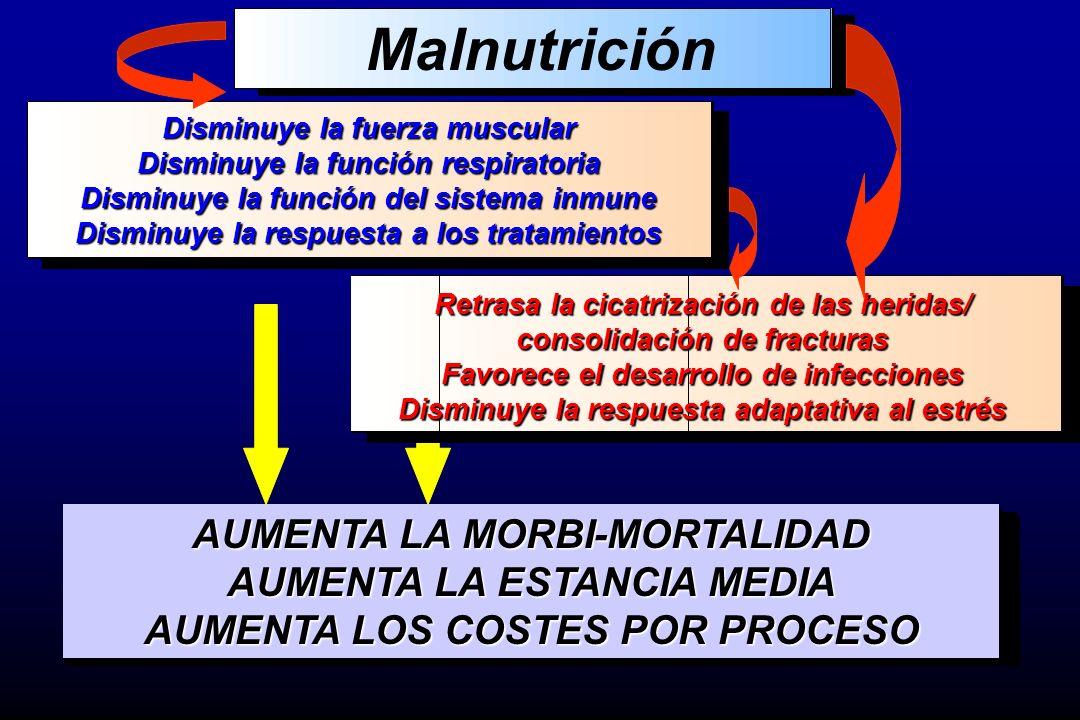 Malnutrición AUMENTA LA MORBI-MORTALIDAD AUMENTA LA ESTANCIA MEDIA