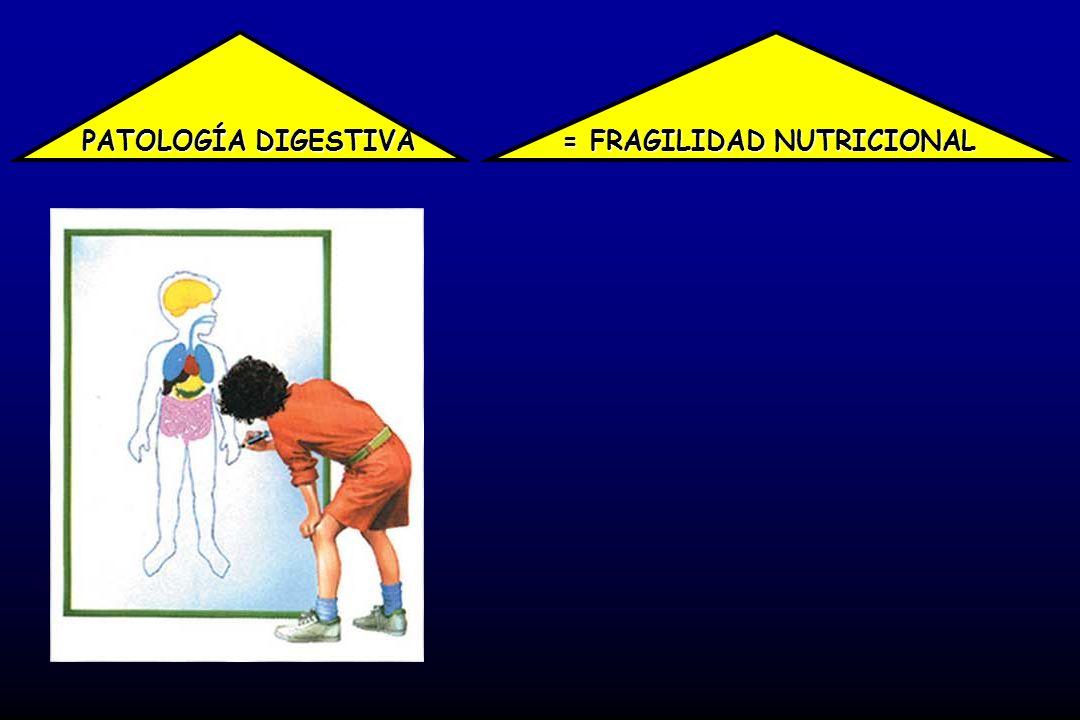 PATOLOGÍA DIGESTIVA = FRAGILIDAD NUTRICIONAL