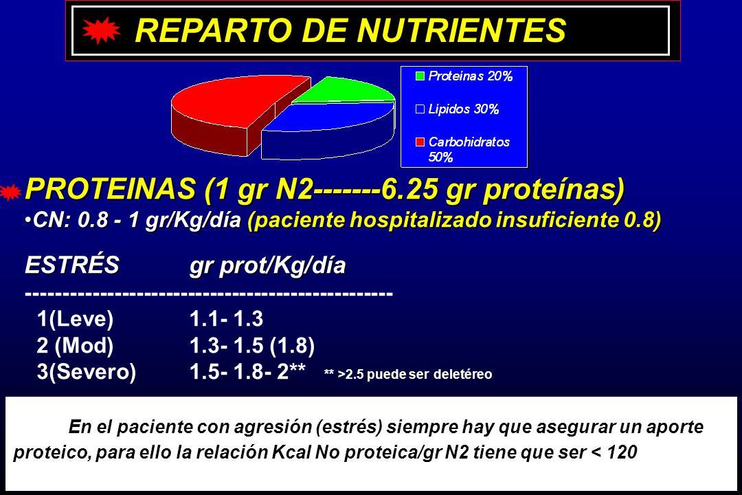 REPARTO DE NUTRIENTES PROTEINAS (1 gr N2-------6.25 gr proteínas) CN: 0.8 - 1 gr/Kg/día (paciente hospitalizado insuficiente 0.8)