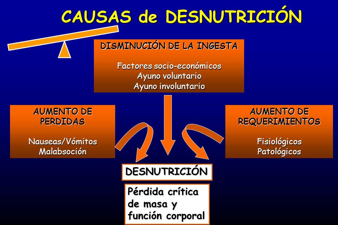 CAUSAS de DESNUTRICIÓN