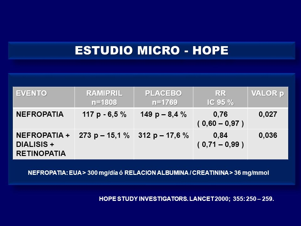 ESTUDIO MICRO - HOPE EVENTO RAMIPRIL n=1808 PLACEBO n=1769 RR IC 95 %