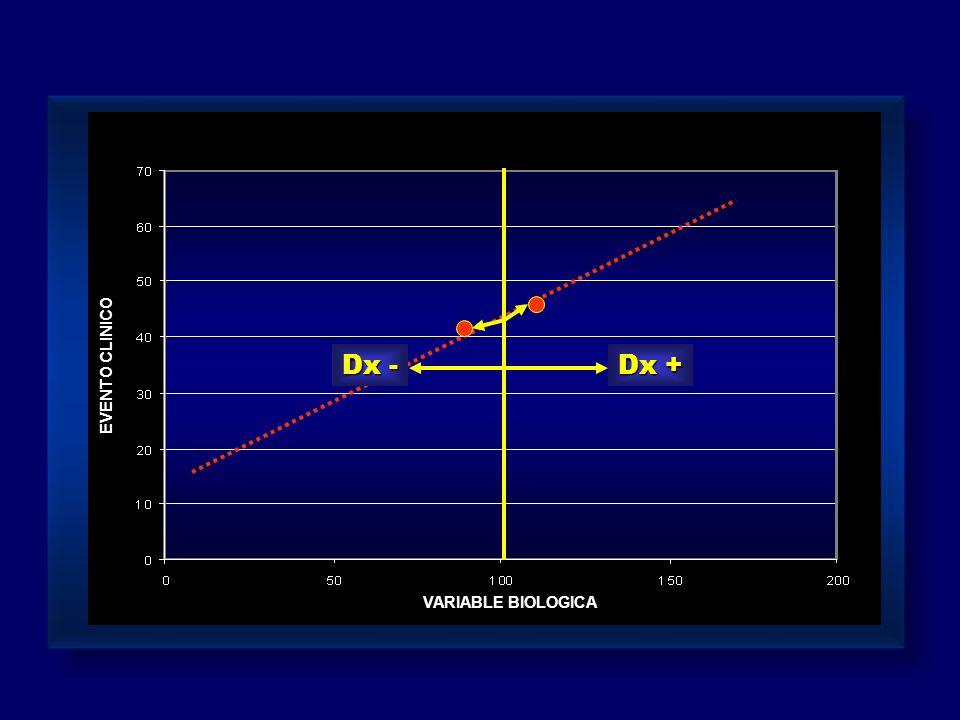 Dx - Dx + EVENTO CLINICO VARIABLE BIOLOGICA