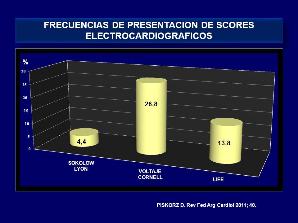 FRECUENCIAS DE PRESENTACION DE SCORES ELECTROCARDIOGRAFICOS