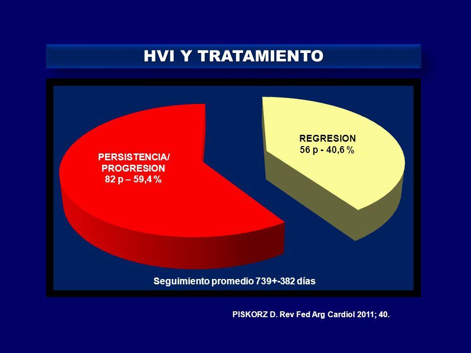 HVI Y TRATAMIENTO REGRESION 56 p - 40,6 % PERSISTENCIA/ PROGRESION