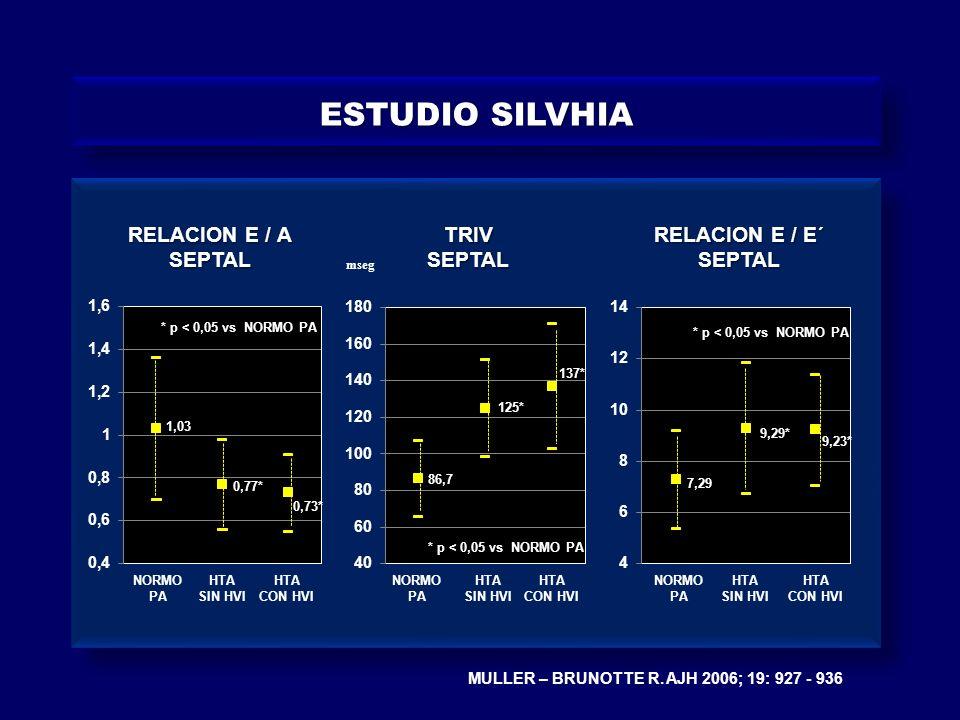 MULLER – BRUNOTTE R. AJH 2006; 19: 927 - 936