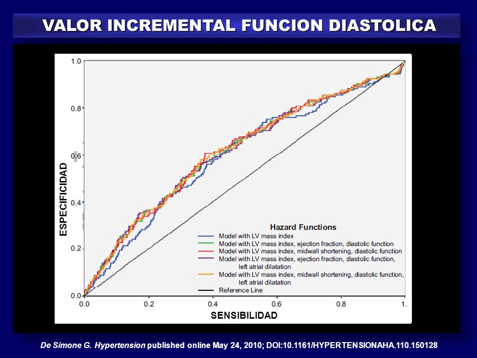 VALOR INCREMENTAL FUNCION DIASTOLICA