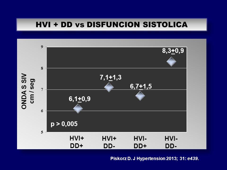 HVI + DD vs DISFUNCION SISTOLICA