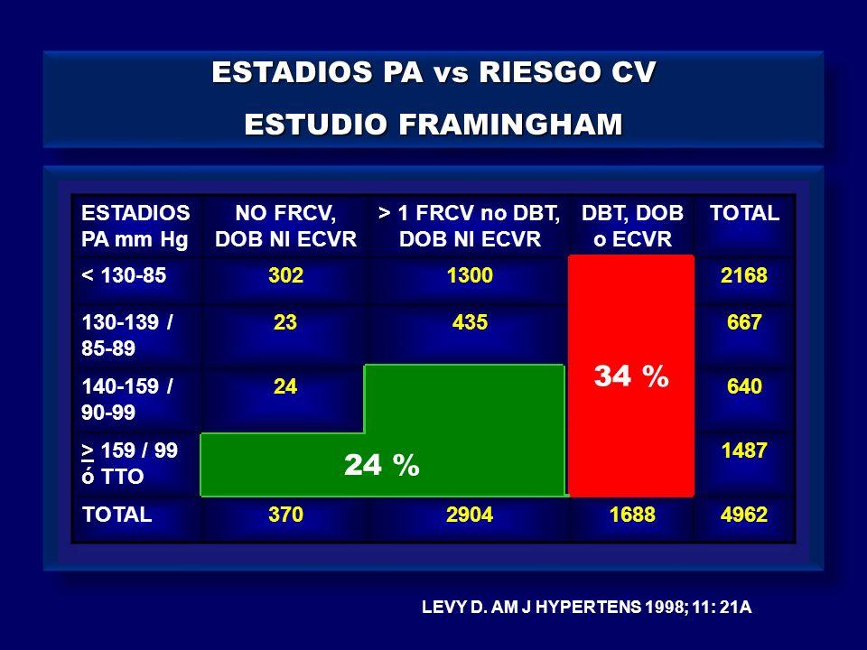 ESTADIOS PA vs RIESGO CV > 1 FRCV no DBT, DOB NI ECVR