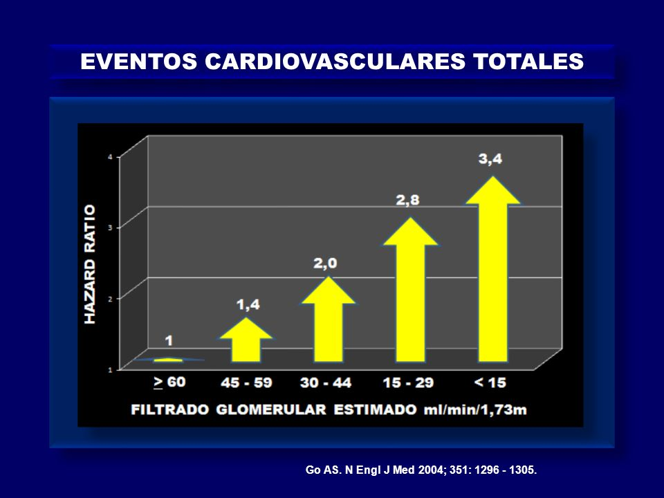 EVENTOS CARDIOVASCULARES TOTALES