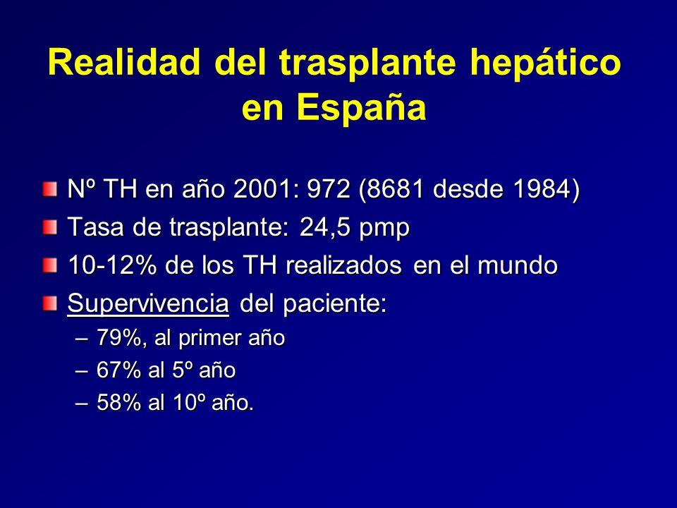 Realidad del trasplante hepático en España