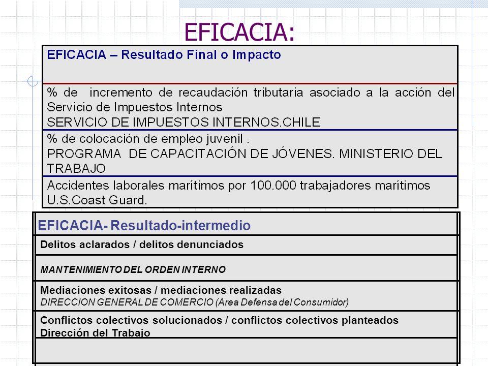 EFICACIA: EFICACIA- Resultado-intermedio