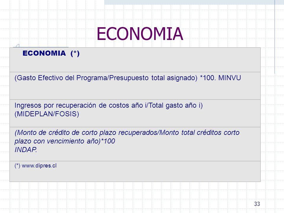 ECONOMIA ECONOMIA (*) (Gasto Efectivo del Programa/Presupuesto total asignado) *100. MINVU.