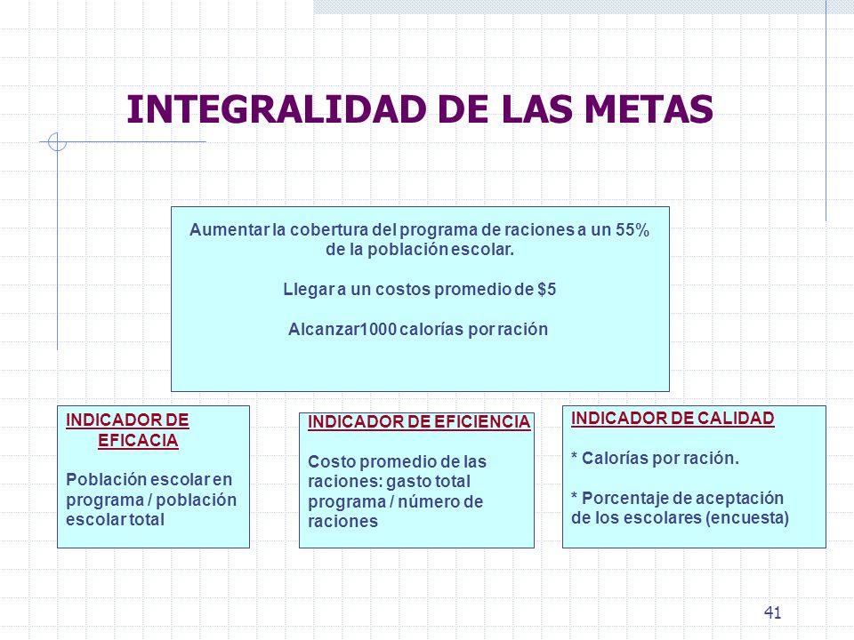 INTEGRALIDAD DE LAS METAS