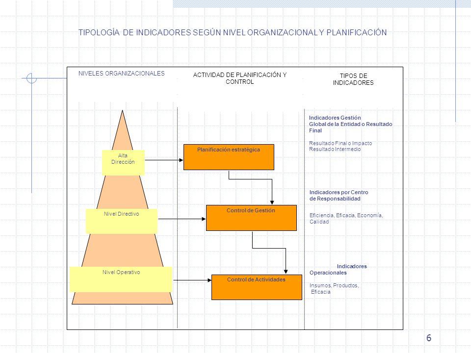 Planificación estratégica Control de Actividades