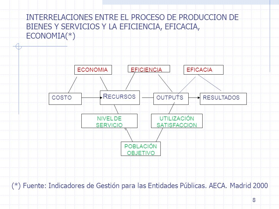 INTERRELACIONES ENTRE EL PROCESO DE PRODUCCION DE BIENES Y SERVICIOS Y LA EFICIENCIA, EFICACIA, ECONOMIA(*)